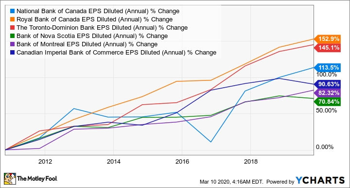NA EPS Diluted (Annual) Chart