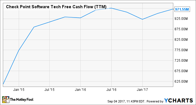 CHKP Free Cash Flow (TTM) Chart