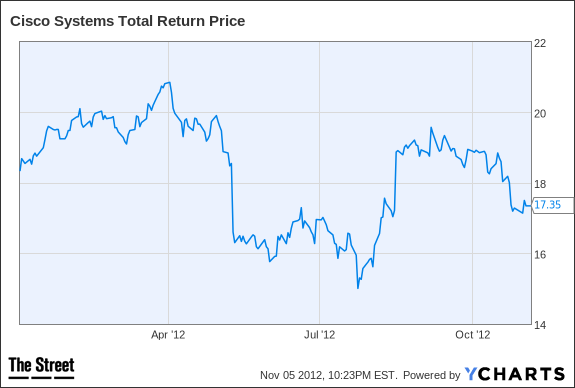 CSCO Total Return Price Chart