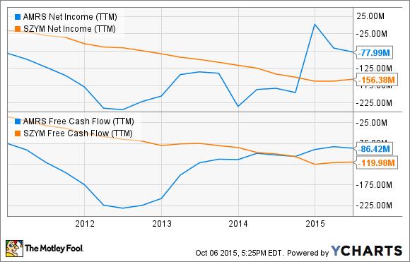 AMRS Net Income (TTM) Chart