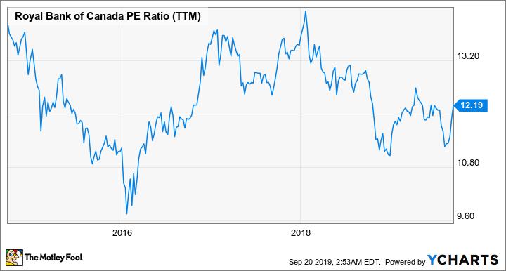 RY PE Ratio (TTM) Chart