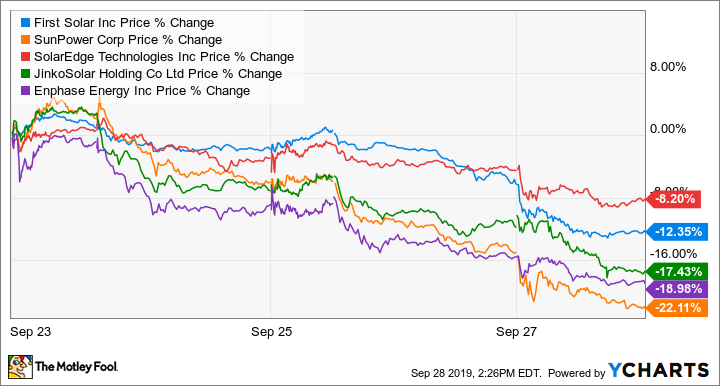FSLR Price Chart