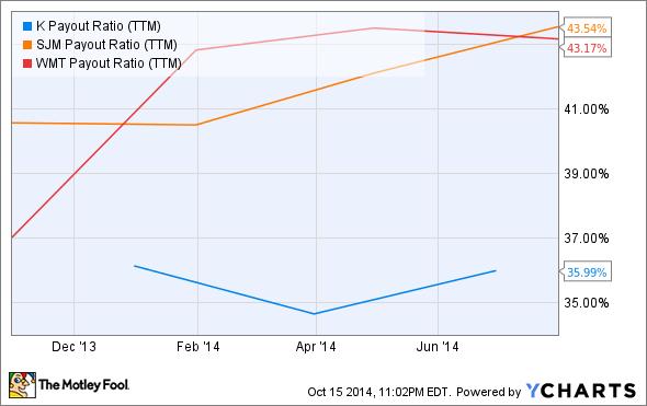 K Payout Ratio (TTM) Chart