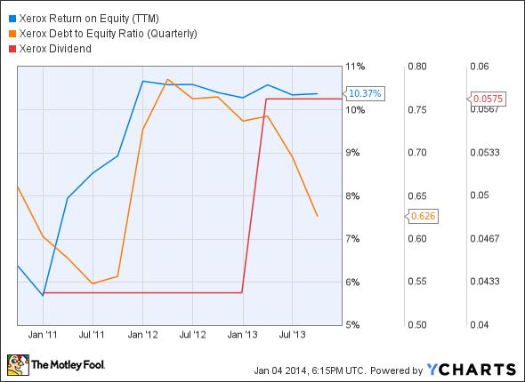 XRX Return on Equity (TTM) Chart