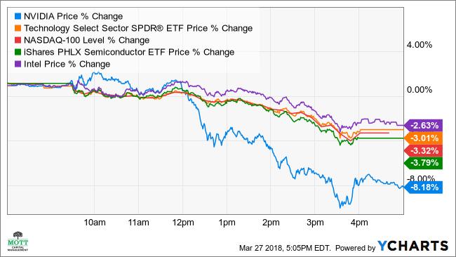 NVDA Price Chart