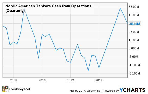 NAT Cash from Operations (Quarterly) Chart