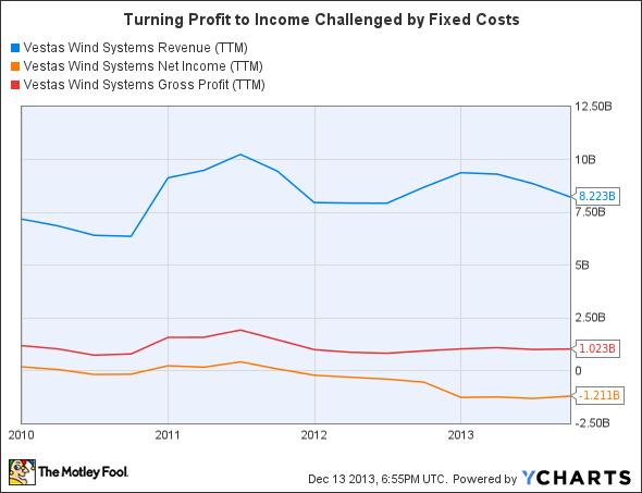 VWDRY Revenue (TTM) Chart