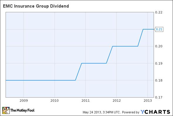 EMCI Dividend Chart