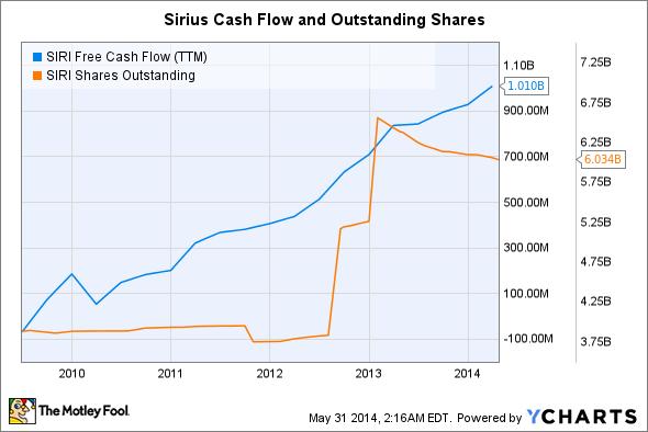 SIRI Free Cash Flow (TTM) Chart