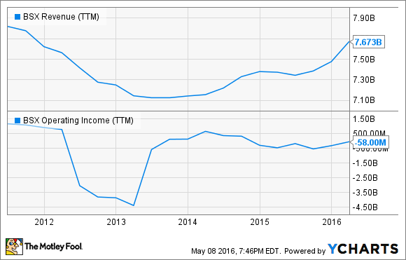 BSX Revenue (TTM) Chart