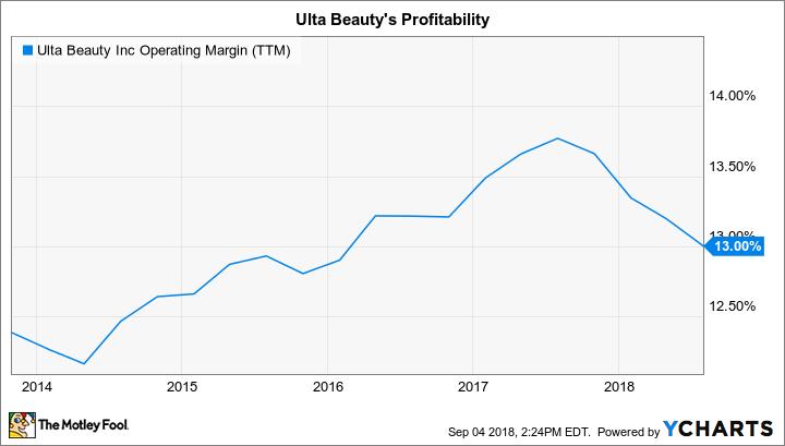 ULTA Operating Margin (TTM) Chart