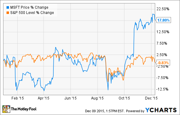 up 46  in 2 years  is microsoft corporation stock