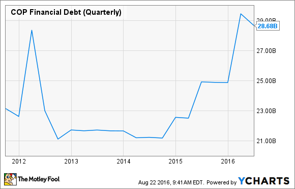 COP Financial Debt (Quarterly) Chart