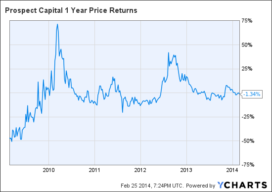 PSEC 1 Year Price Returns Chart