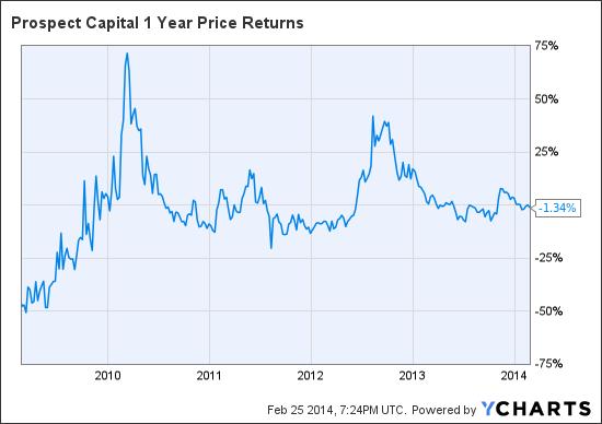 PSEC 1 Year Price Returns Chart