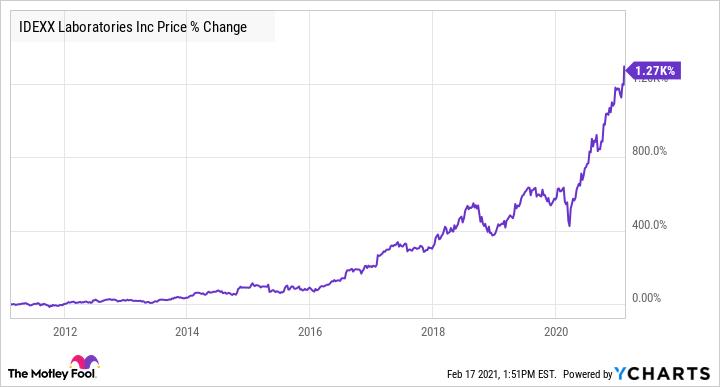 IDXX Chart