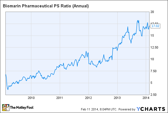 BMRN PS Ratio (Annual) Chart