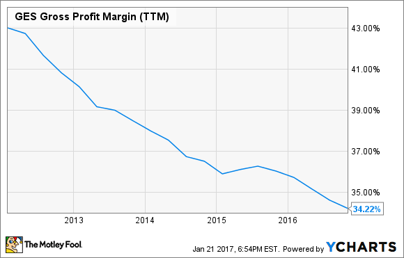 GES Gross Profit Margin (TTM) Chart