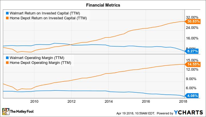 WMT Return on Invested Capital (TTM) Chart