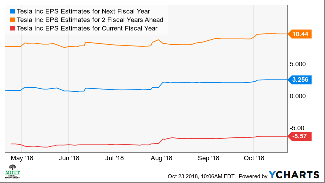 TSLA EPS Estimates for Next Fiscal Year Chart