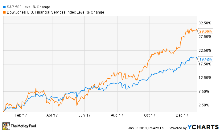 should you buy financial stocks in 2018 the motley fool