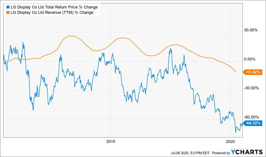 LPL Total Return Price Chart