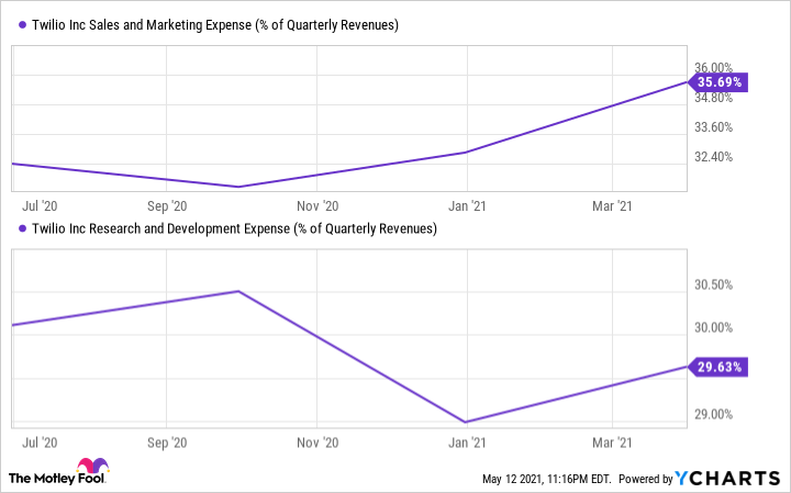 TWLO Sales and Marketing Expense (% of Quarterly Revenues) Chart