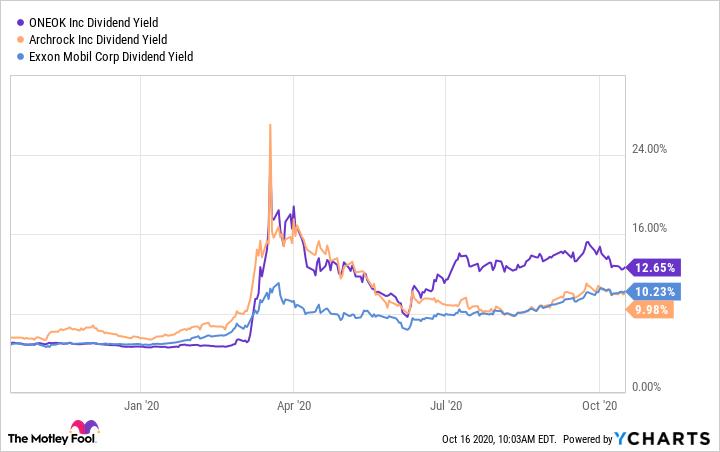 OKE Dividend Yield Chart