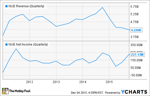 NUE Revenue (Quarterly) Chart