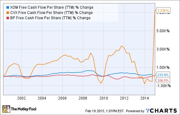 XOM Free Cash Flow Per Share (TTM) Chart