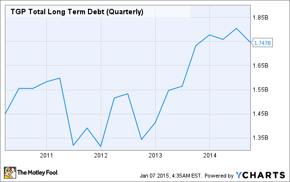 TGP Total Long Term Debt (Quarterly) Chart