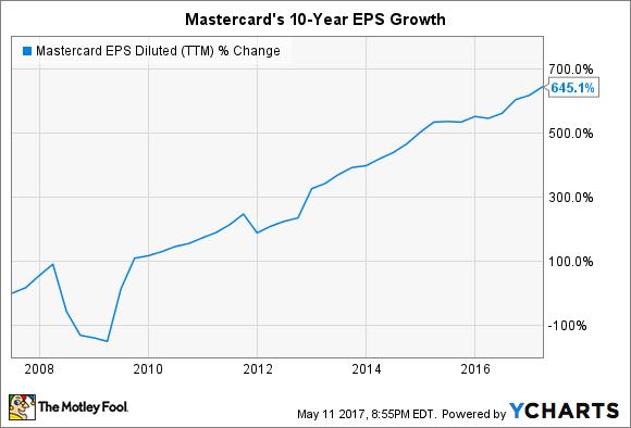 MA EPS Diluted (TTM) Chart