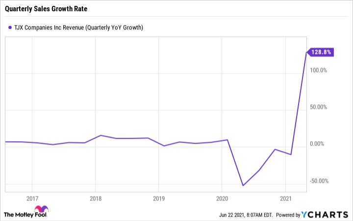 TJX Revenue (Quarterly YoY Growth) Chart
