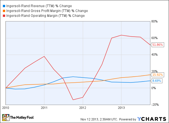 IR Revenue (TTM) Chart