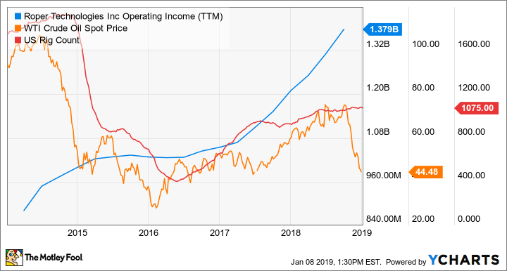 ROP Operating Income (TTM) Chart