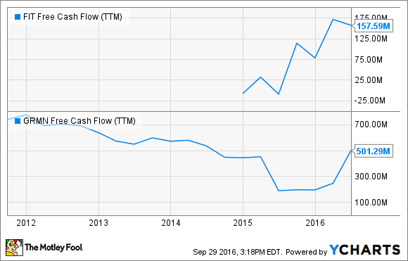FIT Free Cash Flow (TTM) Chart