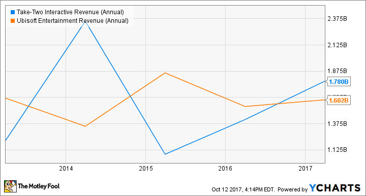 TTWO Revenue (Annual) Chart