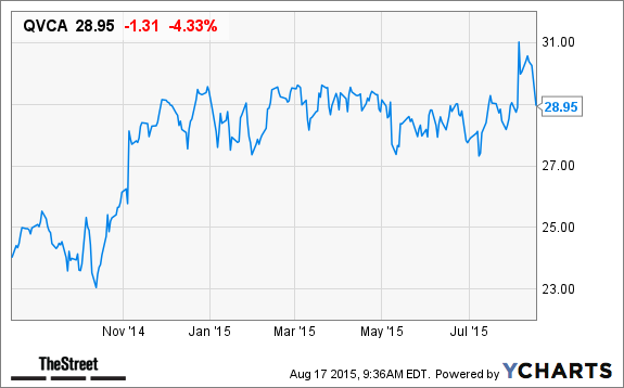 Zulily stock options