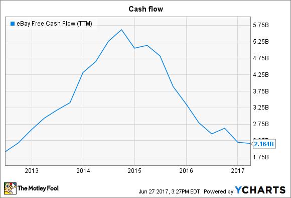 EBAY Free Cash Flow (TTM) Chart