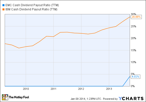 EMC Cash Dividend Payout Ratio (TTM) Chart