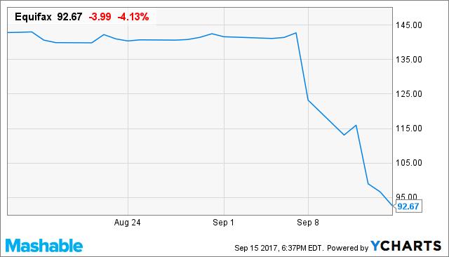 EFX Chart