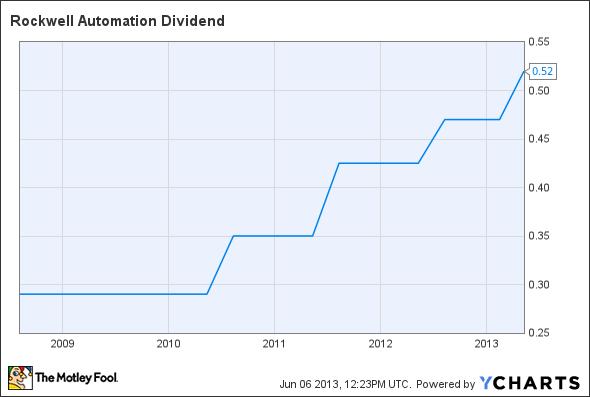 ROK Dividend Chart