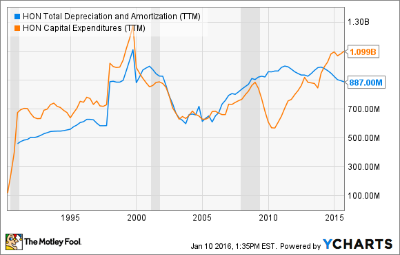 HON Total Depreciation and Amortization (TTM) Chart
