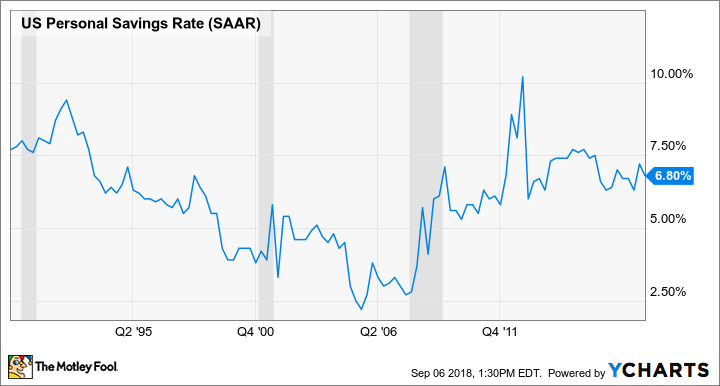U.S. personal savings rate, 1990 to present