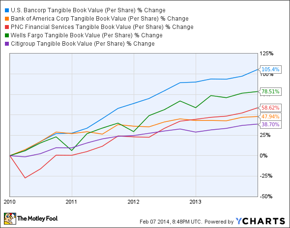 USB Tangible Book Value (Per Share) Chart