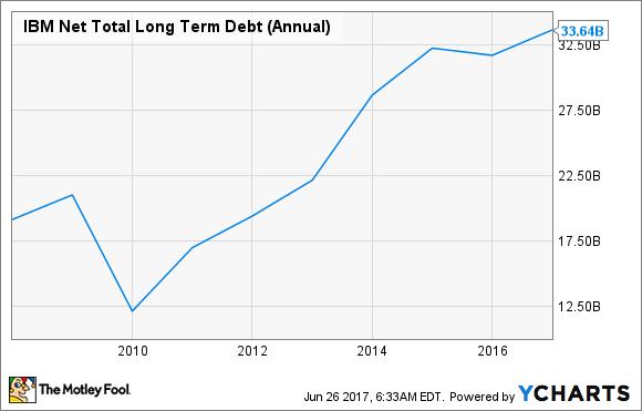 IBM Net Total Long Term Debt (Annual) Chart
