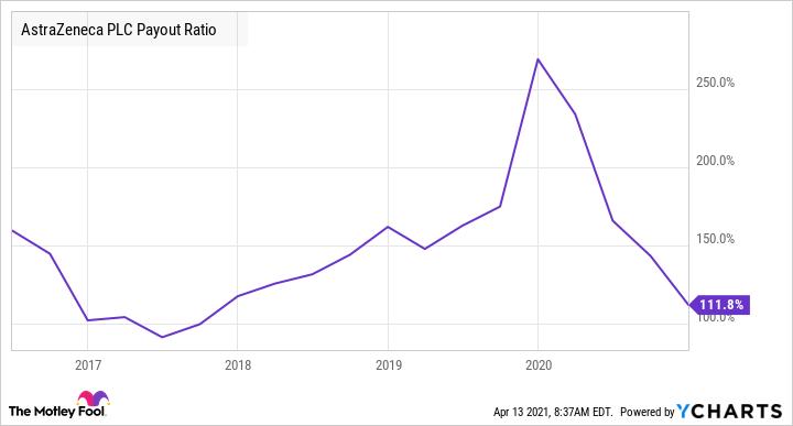 AZN Payout Ratio Chart