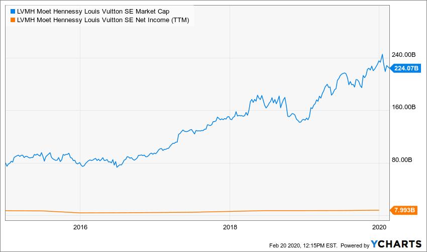 LVMHF Market Cap Chart