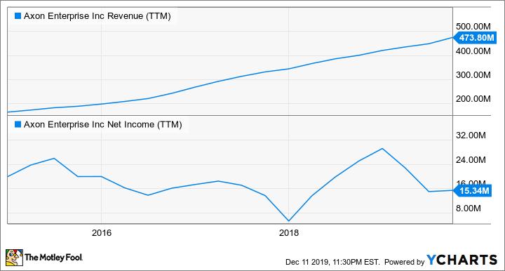 AAXN Revenue (TTM) Chart