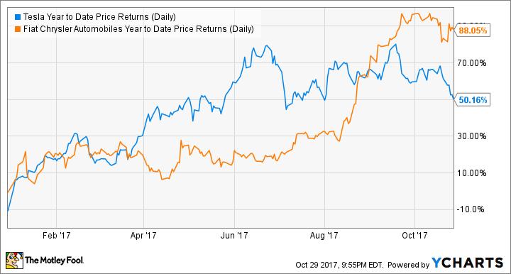 TSLA Year to Date Price Returns (Daily) Chart
